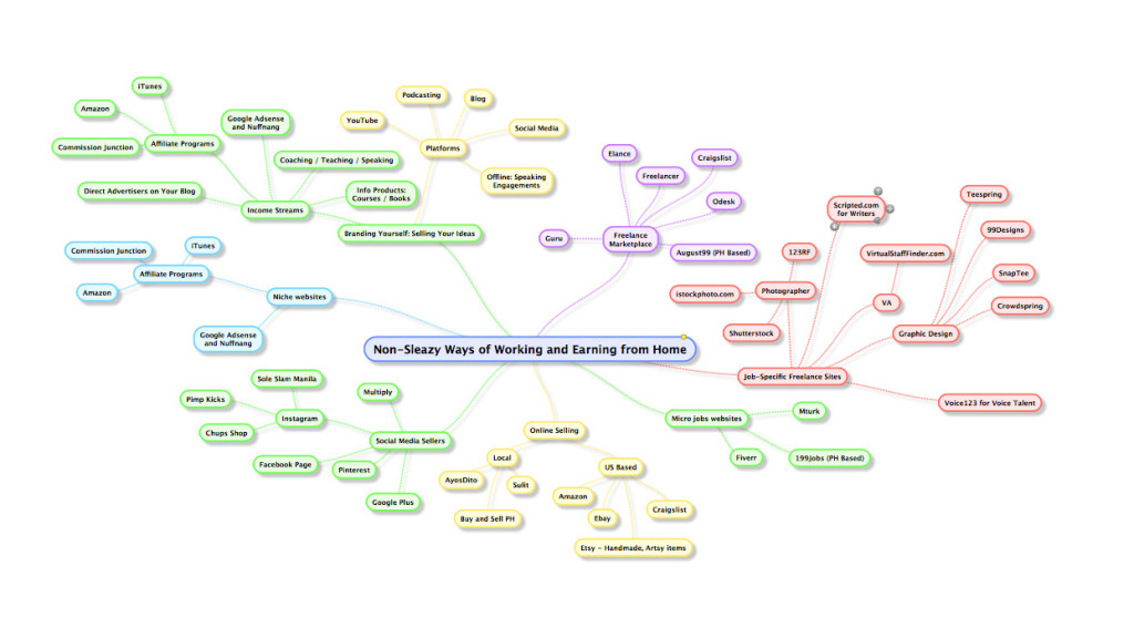 mindmap-non-sleazy-ways-to-work-from-home