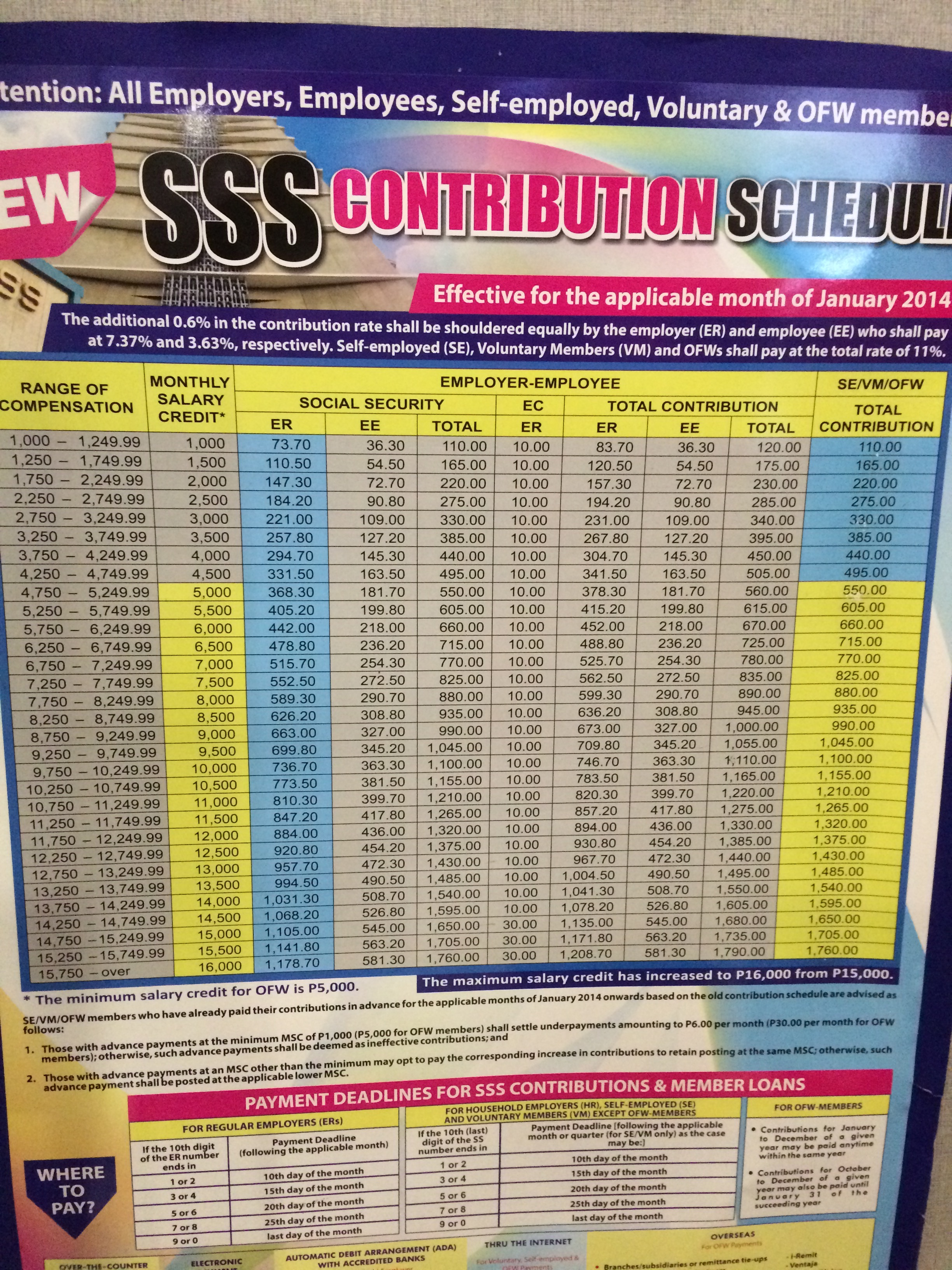 SSS Contribution Schedule